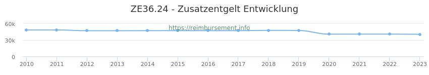 Erstattungsbetrag Historie für das Zusatzentgelt ZE36.24
