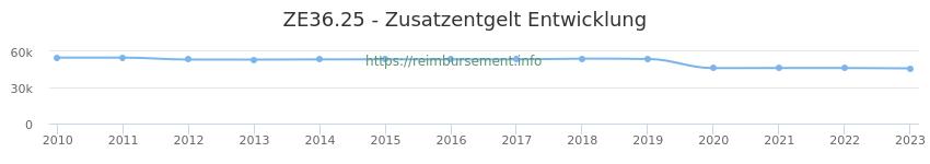 Erstattungsbetrag Historie für das Zusatzentgelt ZE36.25