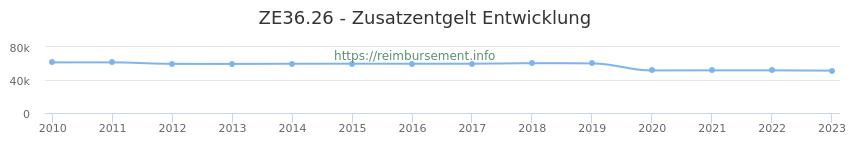 Erstattungsbetrag Historie für das Zusatzentgelt ZE36.26