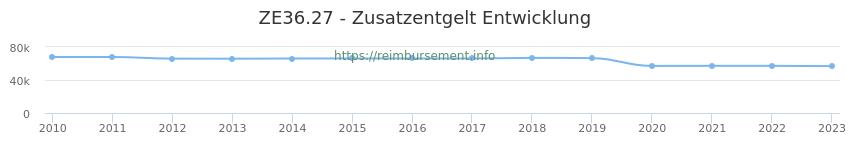 Erstattungsbetrag Historie für das Zusatzentgelt ZE36.27