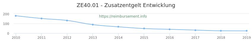 Erstattungsbetrag Historie für das Zusatzentgelt ZE40.01