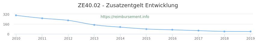 Erstattungsbetrag Historie für das Zusatzentgelt ZE40.02
