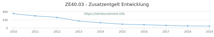 Erstattungsbetrag Historie für das Zusatzentgelt ZE40.03