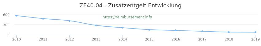 Erstattungsbetrag Historie für das Zusatzentgelt ZE40.04