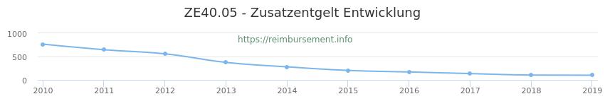 Erstattungsbetrag Historie für das Zusatzentgelt ZE40.05