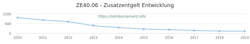 Erstattungsbetrag Historie für das Zusatzentgelt ZE40.06
