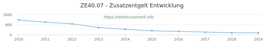 Erstattungsbetrag Historie für das Zusatzentgelt ZE40.07