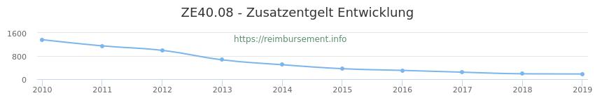 Erstattungsbetrag Historie für das Zusatzentgelt ZE40.08