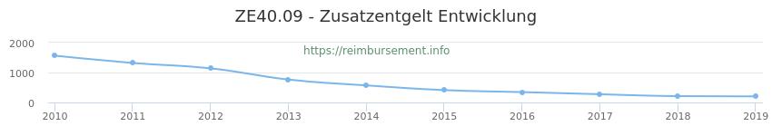 Erstattungsbetrag Historie für das Zusatzentgelt ZE40.09