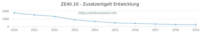 Erstattungsbetrag Historie für das Zusatzentgelt ZE40.10