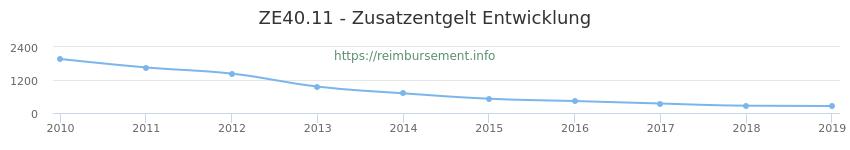 Erstattungsbetrag Historie für das Zusatzentgelt ZE40.11