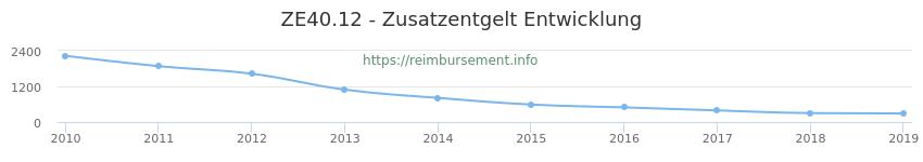 Erstattungsbetrag Historie für das Zusatzentgelt ZE40.12