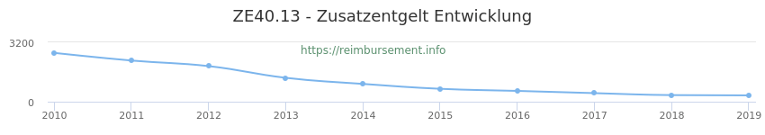 Erstattungsbetrag Historie für das Zusatzentgelt ZE40.13