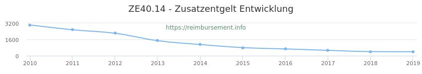 Erstattungsbetrag Historie für das Zusatzentgelt ZE40.14