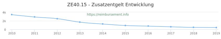 Erstattungsbetrag Historie für das Zusatzentgelt ZE40.15
