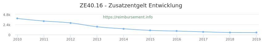 Erstattungsbetrag Historie für das Zusatzentgelt ZE40.16