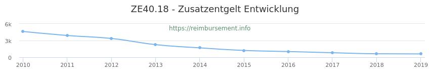 Erstattungsbetrag Historie für das Zusatzentgelt ZE40.18