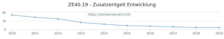 Erstattungsbetrag Historie für das Zusatzentgelt ZE40.19
