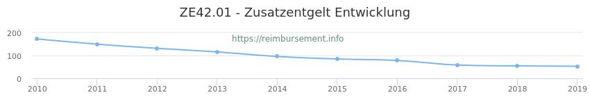 Erstattungsbetrag Historie für das Zusatzentgelt ZE42.01