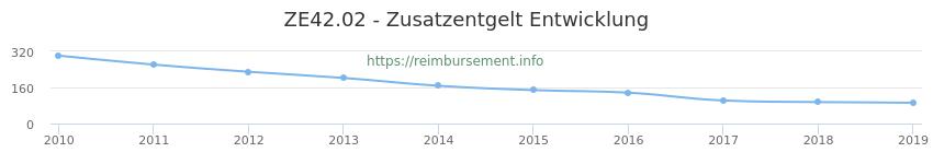 Erstattungsbetrag Historie für das Zusatzentgelt ZE42.02