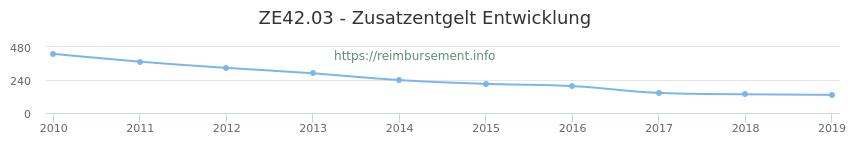 Erstattungsbetrag Historie für das Zusatzentgelt ZE42.03