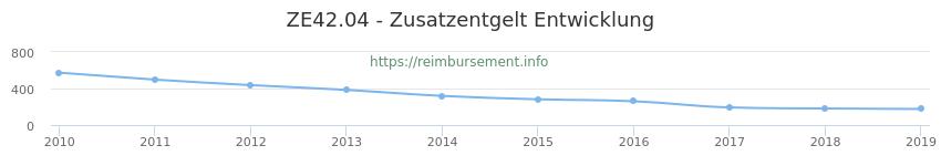 Erstattungsbetrag Historie für das Zusatzentgelt ZE42.04