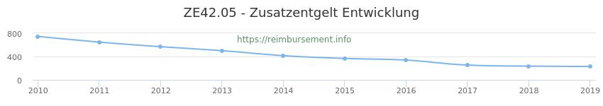 Erstattungsbetrag Historie für das Zusatzentgelt ZE42.05
