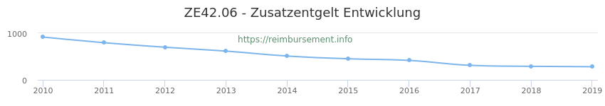 Erstattungsbetrag Historie für das Zusatzentgelt ZE42.06