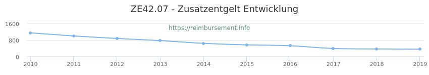 Erstattungsbetrag Historie für das Zusatzentgelt ZE42.07