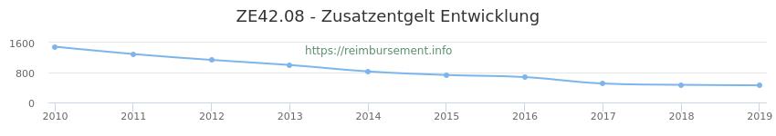 Erstattungsbetrag Historie für das Zusatzentgelt ZE42.08