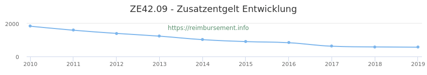 Erstattungsbetrag Historie für das Zusatzentgelt ZE42.09