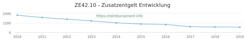 Erstattungsbetrag Historie für das Zusatzentgelt ZE42.10
