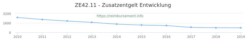Erstattungsbetrag Historie für das Zusatzentgelt ZE42.11