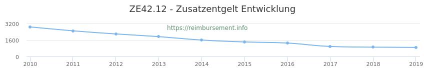 Erstattungsbetrag Historie für das Zusatzentgelt ZE42.12