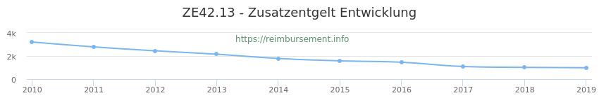 Erstattungsbetrag Historie für das Zusatzentgelt ZE42.13