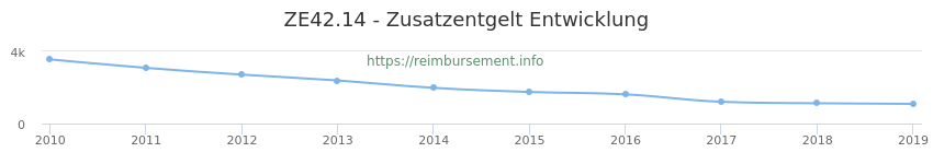 Erstattungsbetrag Historie für das Zusatzentgelt ZE42.14