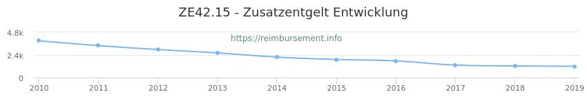 Erstattungsbetrag Historie für das Zusatzentgelt ZE42.15