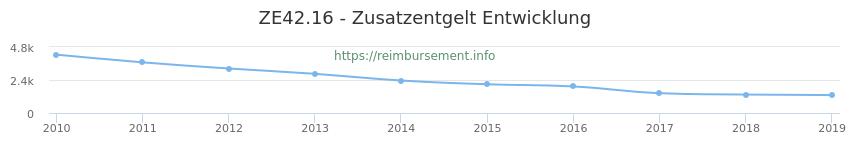 Erstattungsbetrag Historie für das Zusatzentgelt ZE42.16