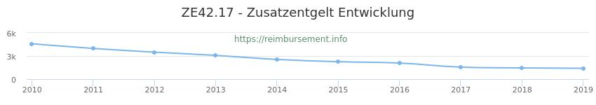 Erstattungsbetrag Historie für das Zusatzentgelt ZE42.17