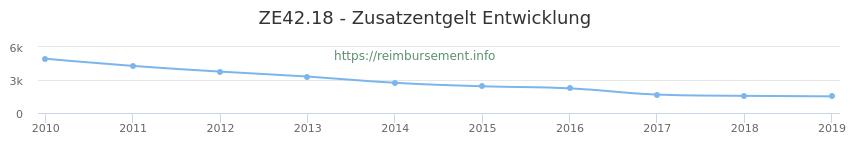 Erstattungsbetrag Historie für das Zusatzentgelt ZE42.18