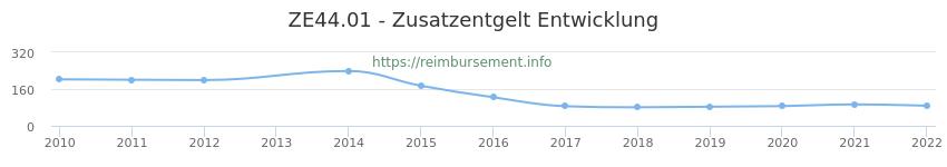 Erstattungsbetrag Historie für das Zusatzentgelt ZE44.01