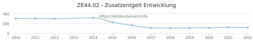 Erstattungsbetrag Historie für das Zusatzentgelt ZE44.02