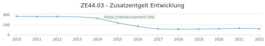 Erstattungsbetrag Historie für das Zusatzentgelt ZE44.03