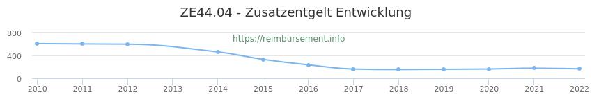 Erstattungsbetrag Historie für das Zusatzentgelt ZE44.04