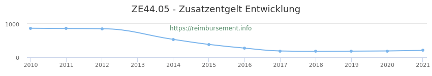 Erstattungsbetrag Historie für das Zusatzentgelt ZE44.05