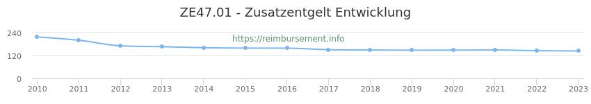 Erstattungsbetrag Historie für das Zusatzentgelt ZE47.01