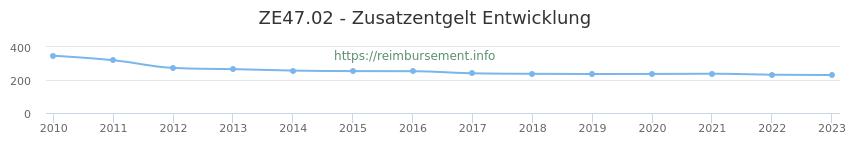 Erstattungsbetrag Historie für das Zusatzentgelt ZE47.02