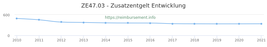 Erstattungsbetrag Historie für das Zusatzentgelt ZE47.03