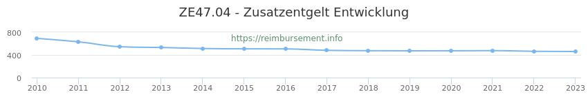 Erstattungsbetrag Historie für das Zusatzentgelt ZE47.04
