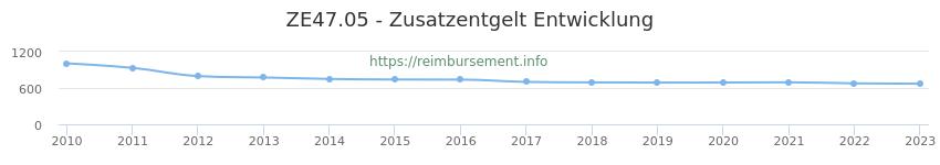 Erstattungsbetrag Historie für das Zusatzentgelt ZE47.05